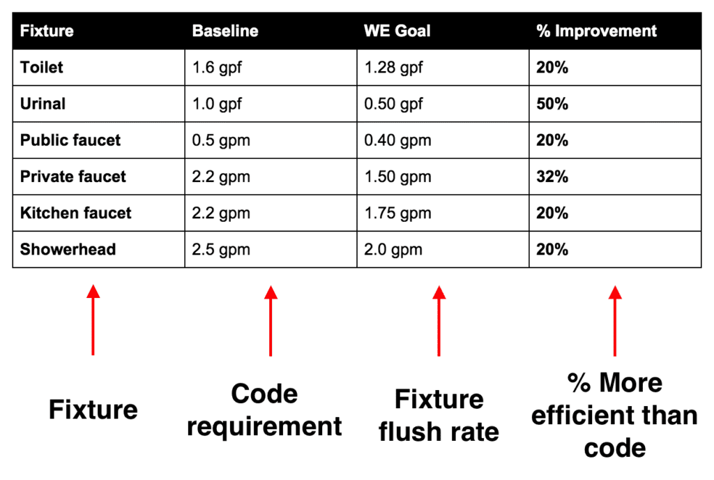 Table of Bathroom Fixtures with Baseline Water Use, Water Efficiency Goal and % Improvement over Baseline.