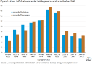 Half of all commercial buildings in the U.S. were constructed prior to 1980.