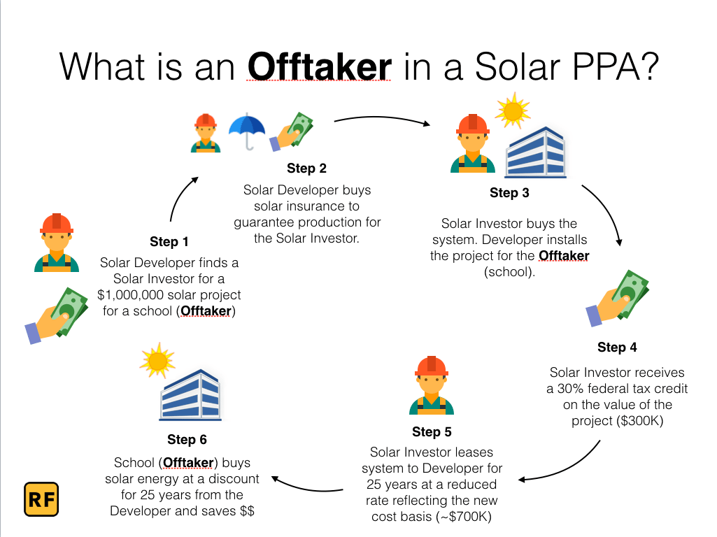 What Is An Offtaker In A Solar Ppa Project Rob Freeman